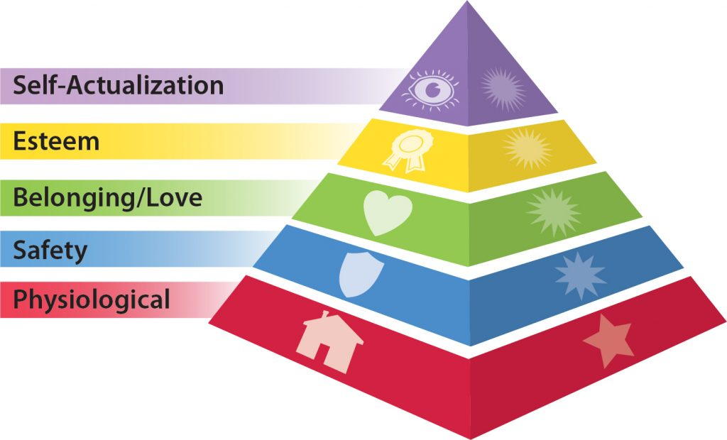"3-dimentional pyramid divided into 5 sections. The base fo the pyramid is categorized as ""Physiological."" The next layer above that is ""Safety."" The middle section is ""Belonging/Love."" The next layer above that is ""Esteem"" and the top of the pyramid categorizes ""Self-Actualization."""
