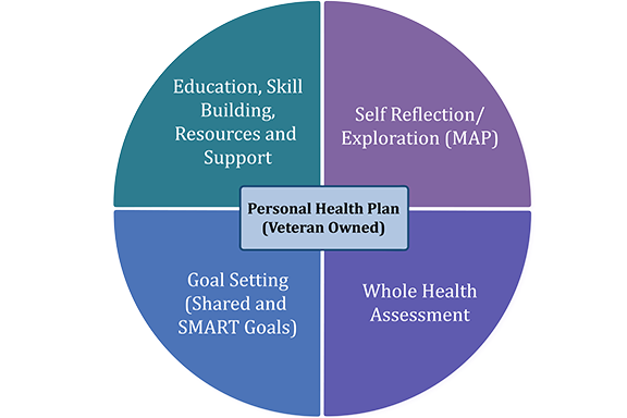 Circle with four quadrants indicating the four key principles of personal health planning: education, self-reflection, assessment, and goal setting.