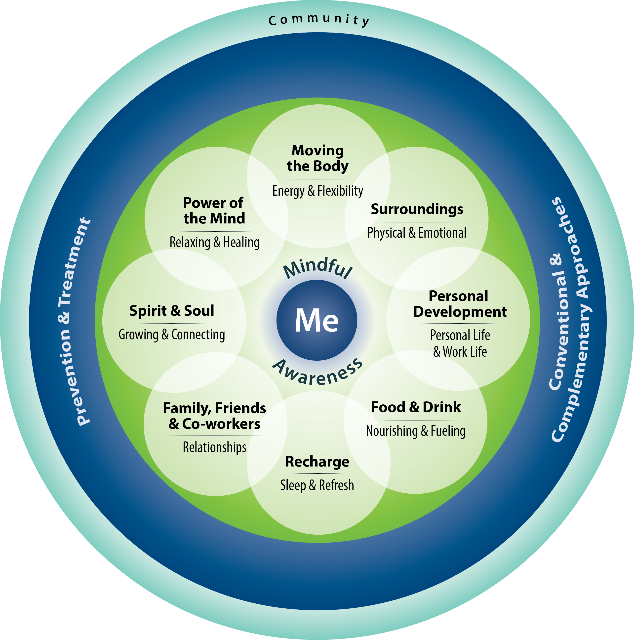 """Components of Proactive Health and Well-Being Model: The """"Circle of Health"""" Large light blue circle that says """"community"""". Inside that circle is a dark blue circle that says """"Prevention & Treatment"""" on the right and """"Conventional & Complementary Approaches"""" on the left Inside of that is a bright green circle. Overlaid on the bright green circle are smaller white circles. Clockwise from the top they say """"Working Your Body; Energy & Flexibility,"""" """"Surroundings; Physical &Emotional,"""" """"Personal Development; Personal Life & Work Life,"""" """"Food & Drink; Nourishing & Fueling,"""" """"Recharge; Sleep & Refresh,"""" """"Family, Friends & Coworkers; Listening & Being Heard,"""" """"Spirit & Soul; Growing & Connecting,"""" and """"Power of the Mind; Relaxing & Healing."""" At the center of this graphic is a small blue circle that says """"Me."""" Above the circle it says """"Mindful"""" and below the circle it says """"Awareness""""."""
